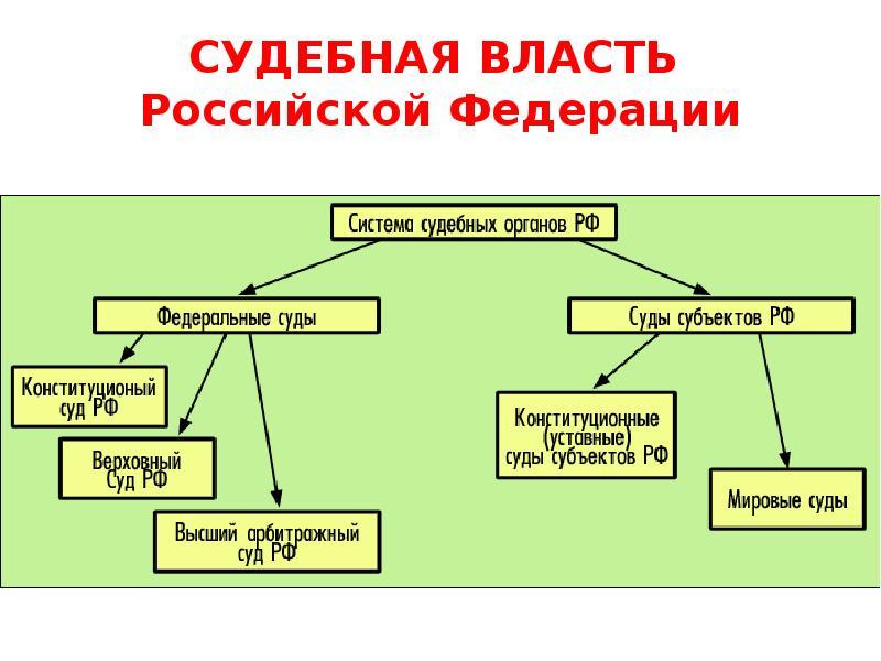 судебная власть схема