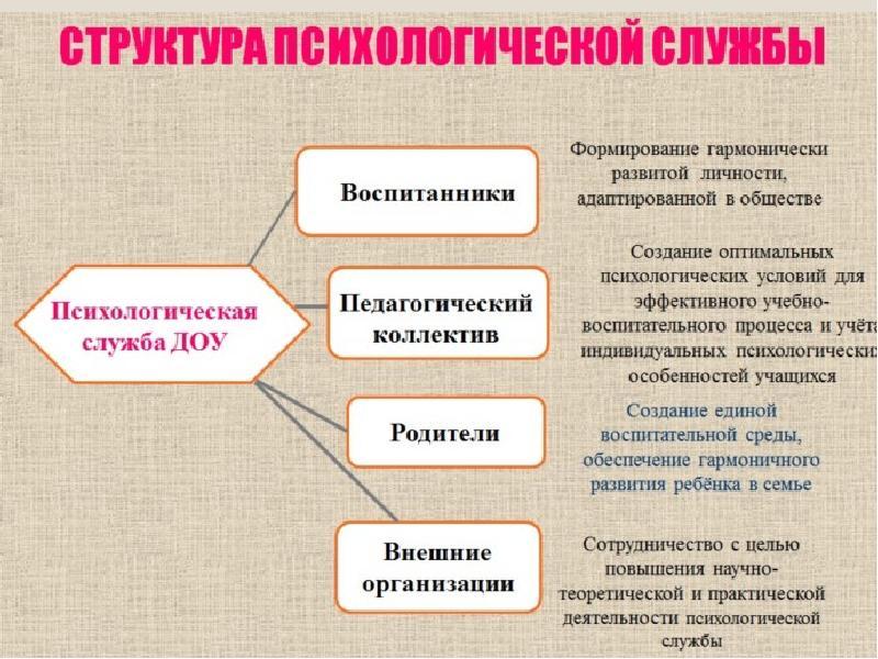 психологическая служба в дошкольном образовательном учреждении шпаргалка