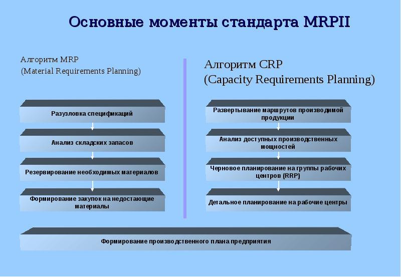 mrp algorithm Mrp example, example about calculation and explosion of the material requirement planning mrp, control and management production, stocks and inventories.