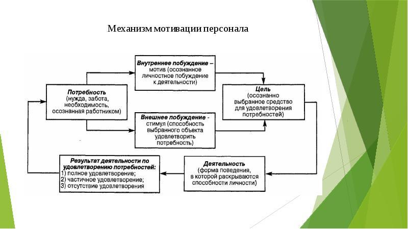 Механизм мотивации схема