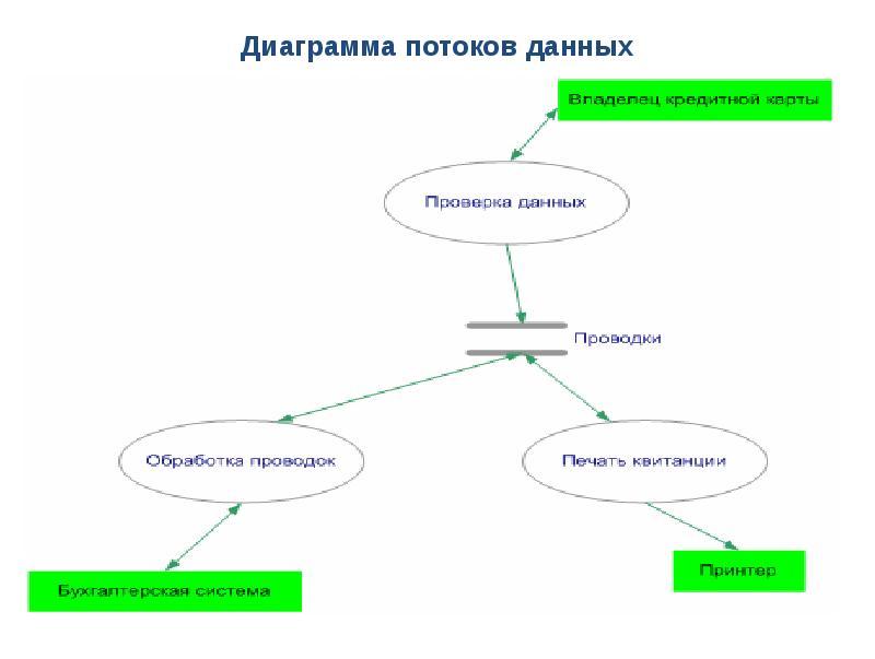 сборная России диаграмма потоков данных презентация при попытке