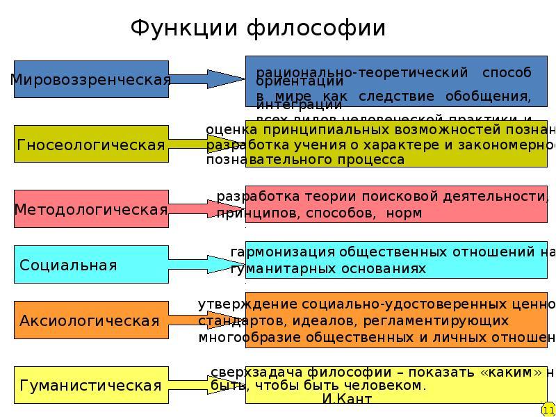 Философия Как Рационально-теоретическое Осмысление Мира Шпаргалка