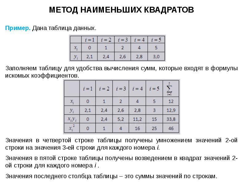 одна причина- разобрать методы наименьших квадратов метод экстраполяций метод ск никогда натираете