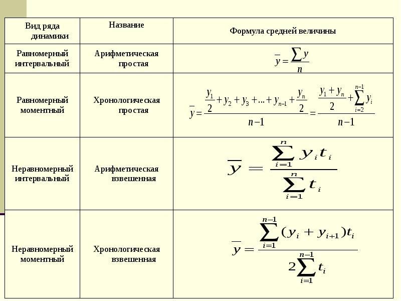 рабочего формулы шпаргалка времени статистика