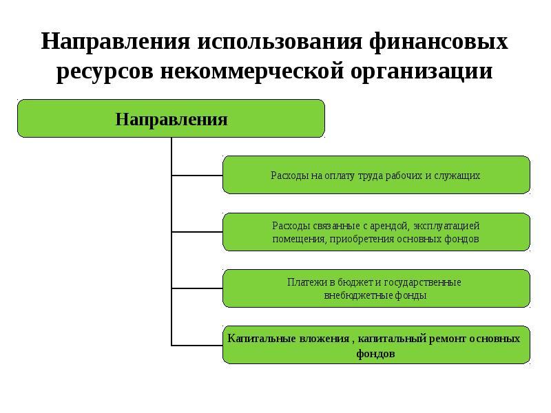 источники формирования денежных фондов термобелье
