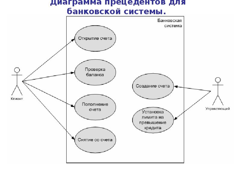 Маг диаграмма прецедентоа интернет магазин дня: году Минводах