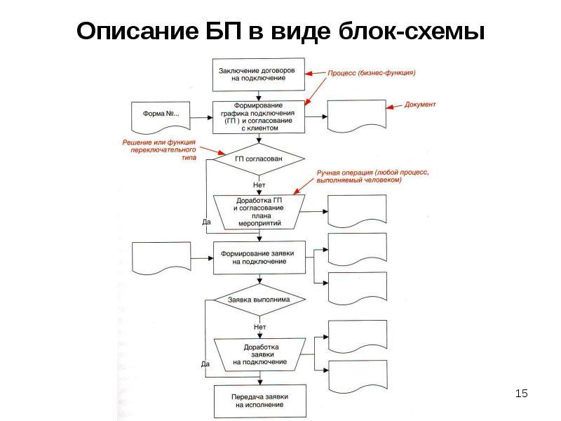 Процесс в виде блок схемы