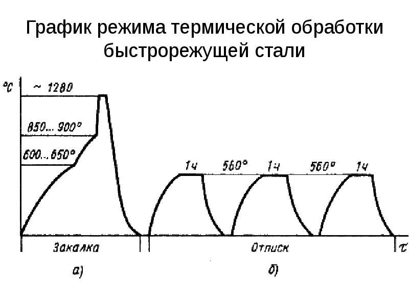 график термической обработки сталь 15 Воронежской