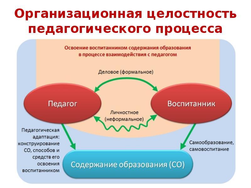 Основы целостного образовательного процесса в дошкольной организации