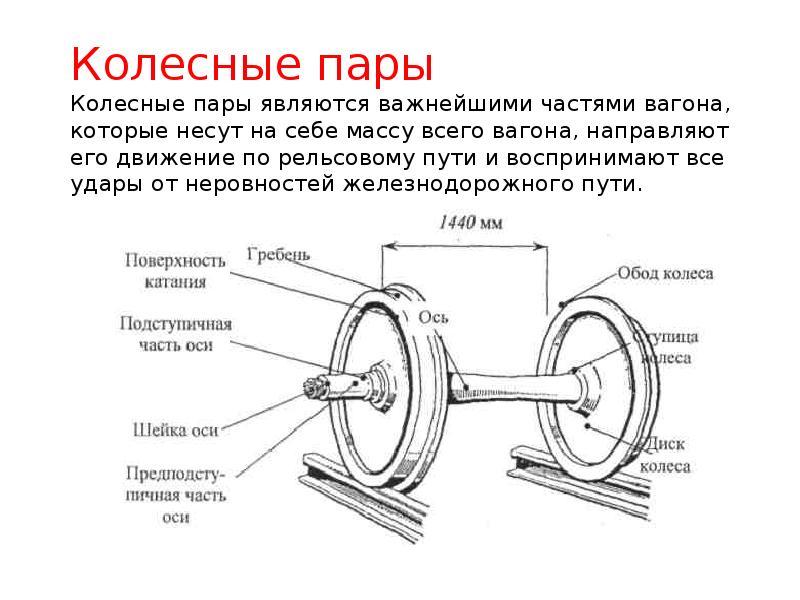 инструкция по эксплуатации колесных пар грузовых вагонов