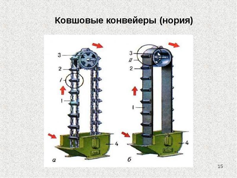 Сайт транспортер скребковый конвейер виды