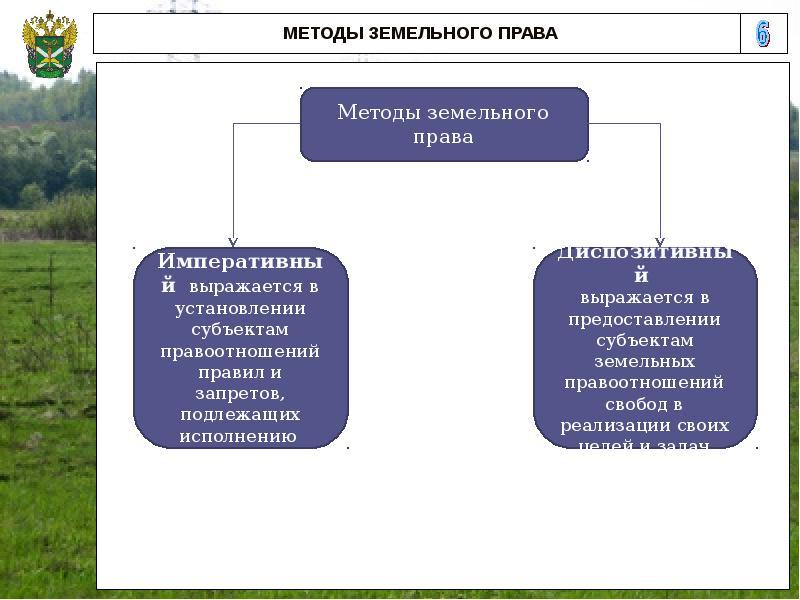 императивный метод регулирования земельных отношений применяется