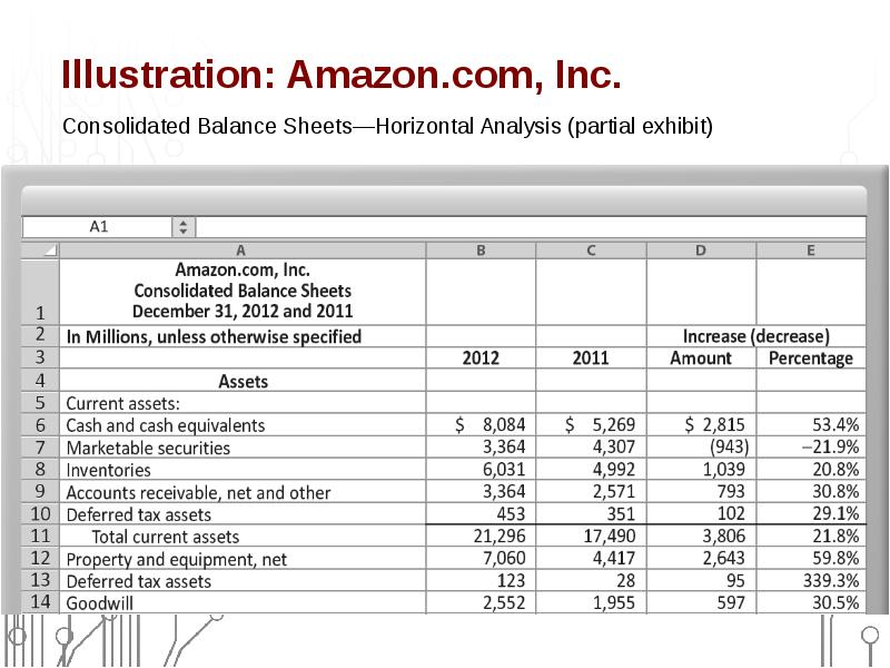 financial statement analysis of amazon com The overall project is all about understanding the financial status and valuation of the company's portfolio the project report is prepared to analyze the financial position of the company amazon.