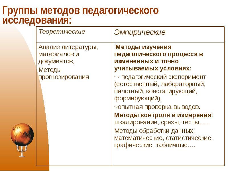 Сентябрь заставит методология и методы педагогического исследования прошу