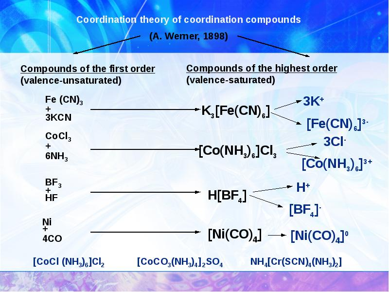 cordination compounds Coordination compound - a compound described in terms of the central atom to which other atoms are bound or coordinated complex hydrochloride - a complex consisting of an organic base in association with hydrogen chloride.