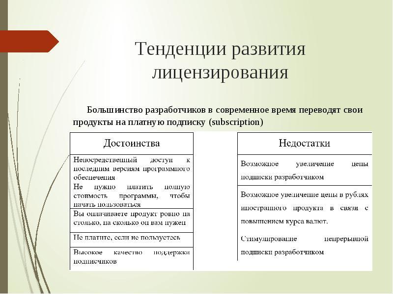 лицензирование программного обеспечения. шпаргалка