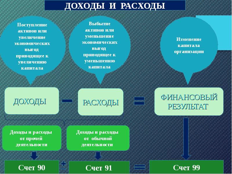 Бухучет Финансовых Результатов От Прочей Реализации Активов Шпаргалка