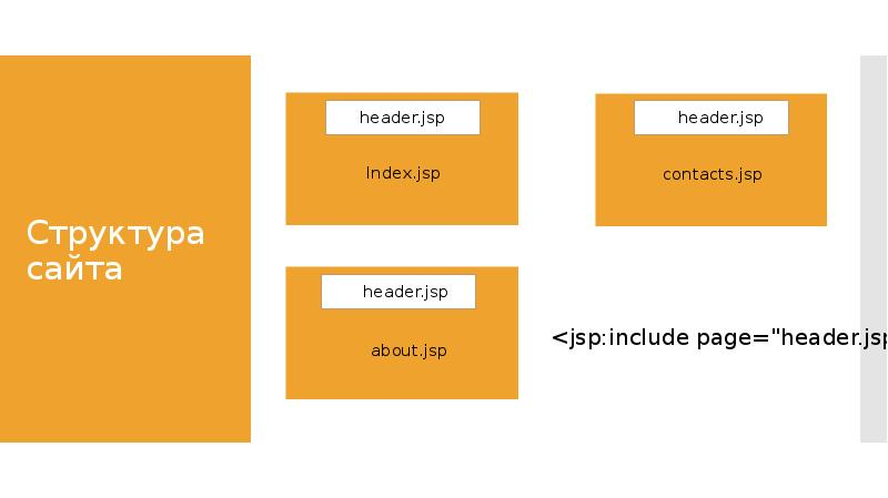 Jsp создание сайта продвижение сайт интернет магазина в яндексе