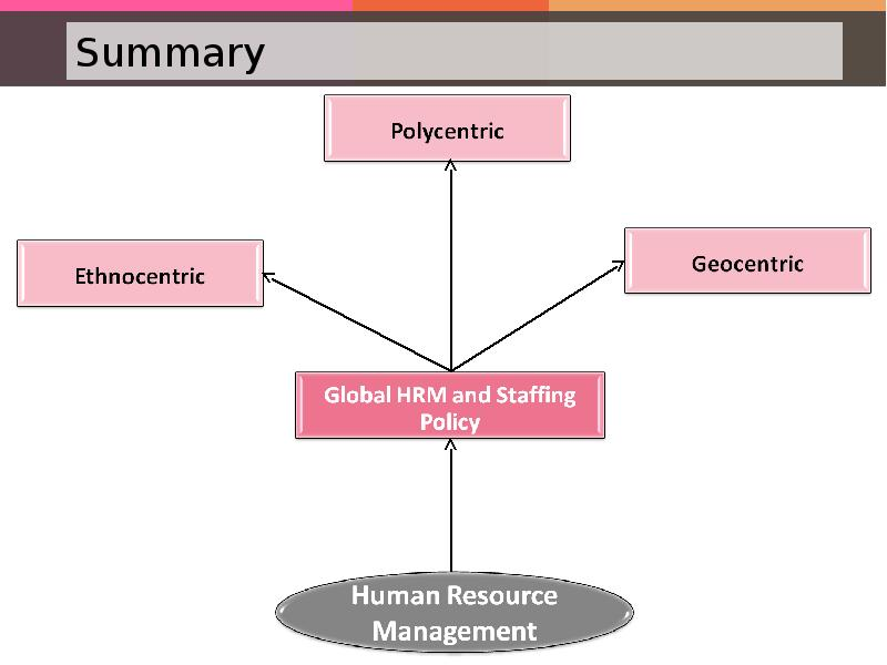 ethnocentric polycentric geocentric Businesses with international locations can take one of three general approaches to international staffing: an ethnocentric approach, a polycentric approach or a geocentric approach.