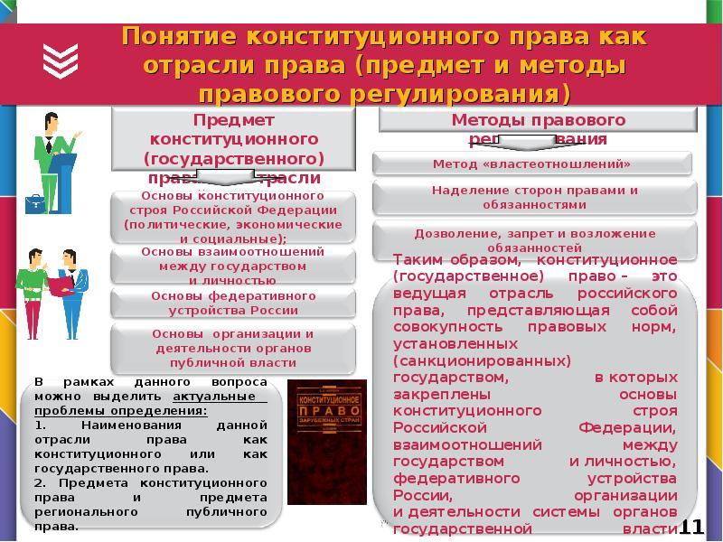 Понятие предмет и система семейного права россии
