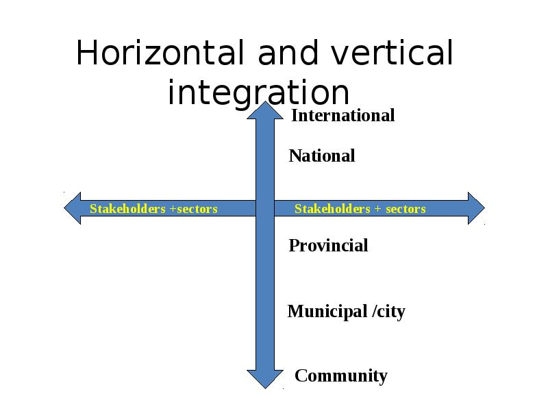 horizontal and vertical intergration