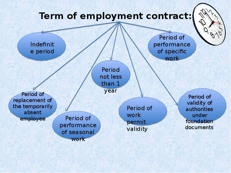 employment contract An employment contract or contract of employment is a kind of contract used in labour law to attribute rights and responsibilities between parties to a bargain the contract is between an employee and an employer it has arisen out of the old master-servant law, used before the 20th century.