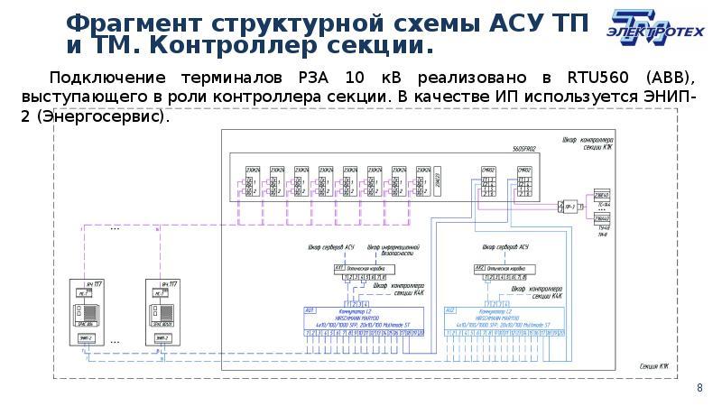 Структурная схема асу тп на подстанции