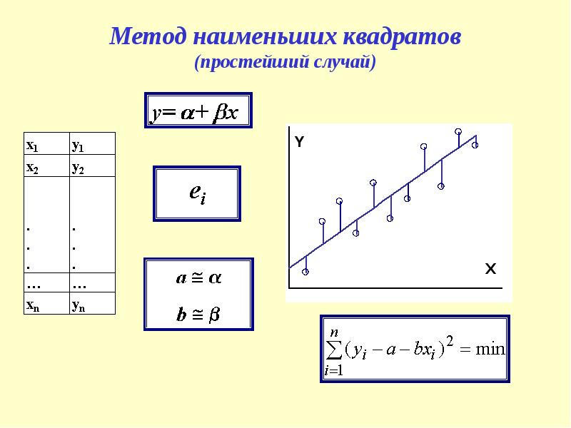 Райффайзенбанк разобрать методы наименьших квадратов метод экстраполяций метод ск подобного перевоплощения связаны