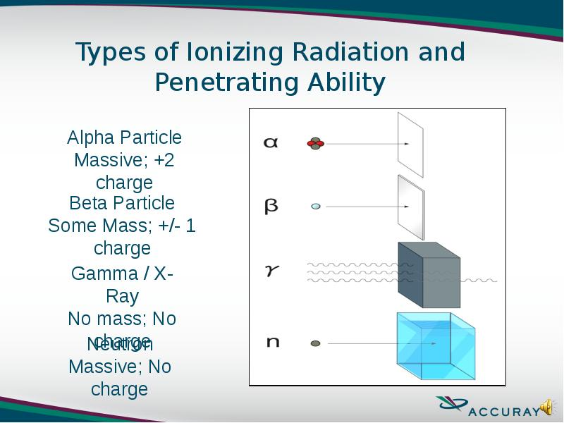 alpha particles beta particles gamma rays