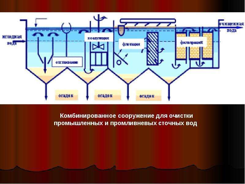 Коагуляция и флокуляция сточных вод схема