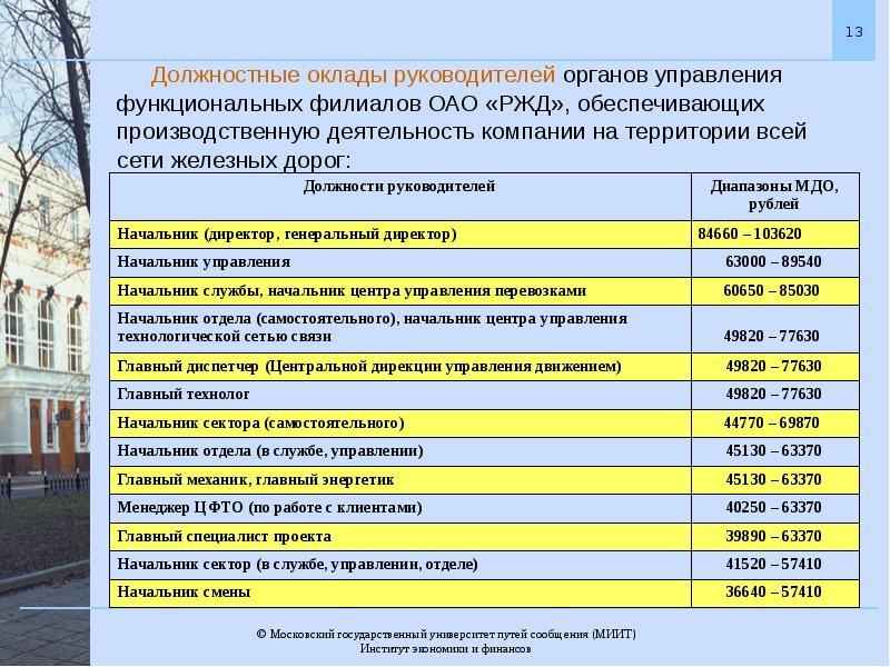 зарплата руководителя службы внутреннего контроля