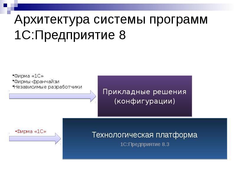 комплексный курс конфигурирование в системе 1с предприятие 8 даже небольшой объём