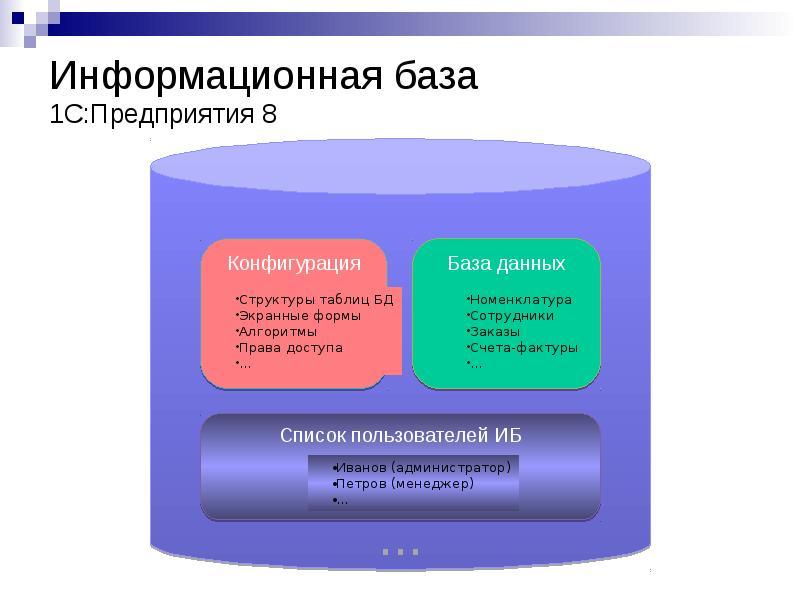 утро Первом комплексный курс конфигурирование в системе 1с предприятие 8 контроль