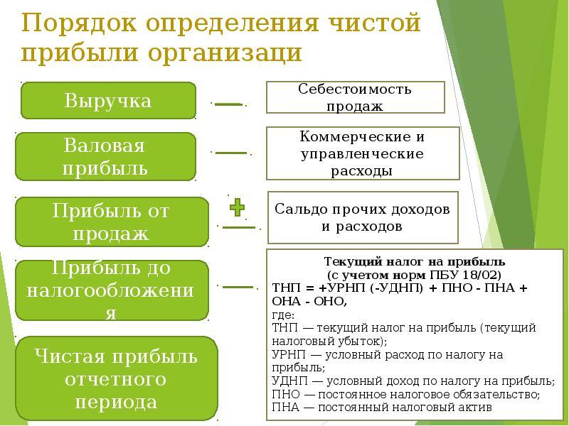 Реферат валовая прибыль предприятия 466