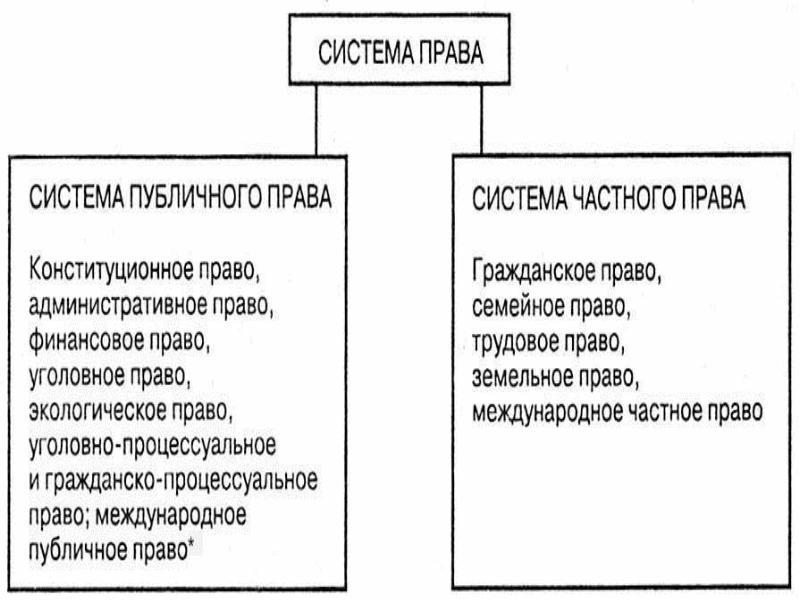 Понятие И Система Гражданского Права Как Частного Права Шпаргалка