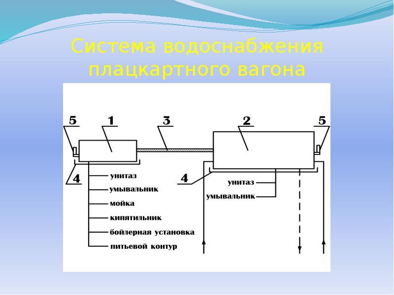 Системы водоснабжения: общее устройство