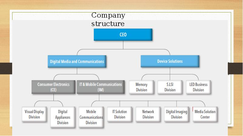 organisational structure of wipro essays