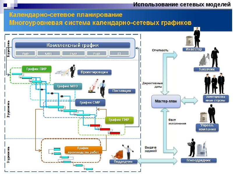 Сетевой план график пример