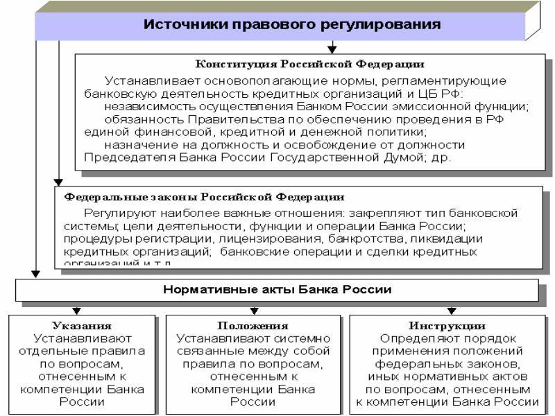 Правовое регулирование деятельности кредитных организаций шпаргалка