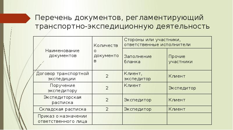 РГР ПО ТРАНСПОРТНО-ЭКСПЕДИЦИОННОЙ ОТРАСЛИ СКАЧАТЬ БЕСПЛАТНО