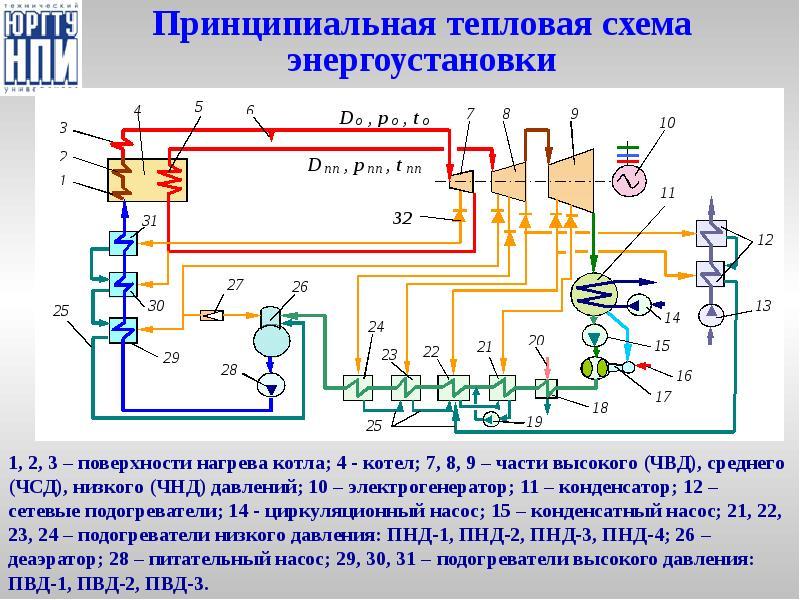 Составление тепловых схем котельных