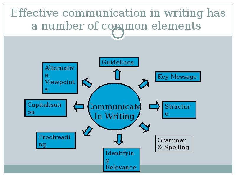 writing communication skills In this lesson, we'll discuss what written communication is and some advantages and disadvantages of using it we'll also discuss the skills you'll need to become an effective writer.