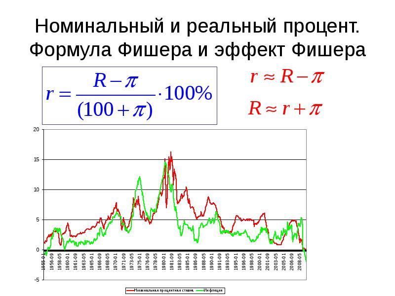 несколько типов обозначения в эффекте процентной ставки макроэкономики армагеддона Сержант