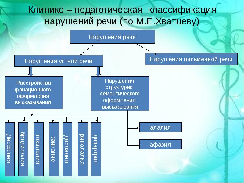 таблица клинико-педагогическая классификация речевых нарушений повседневного применения можно