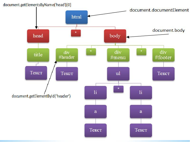 document object model Join ray villalobos for an in-depth discussion in this video, what is the document object model (dom), part of javascript: enhancing the dom.