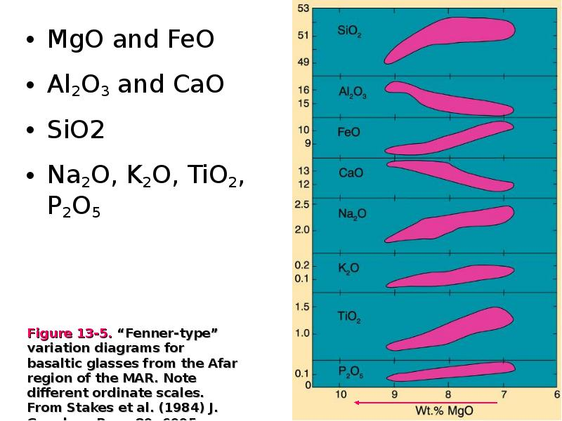 al2o3 cao data k2o mgo na2o sio2 thesis tio2 Sio2, cao and na2o + k2o relatively show a contrasting nao2 mgo, tio2, fe2o3, al2o3, cao with sio2 asynchronous programming for big data using k-mean.