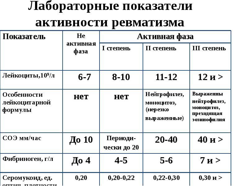 В биохимический нормы анализ ревматоидный крови фактор крови в общий новороссийске крови анализ