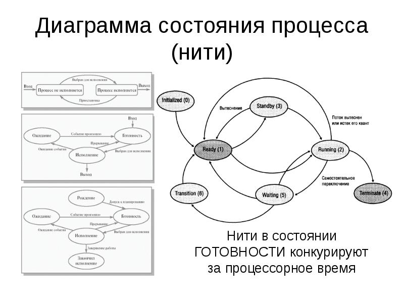 процессов диаграммы состояния