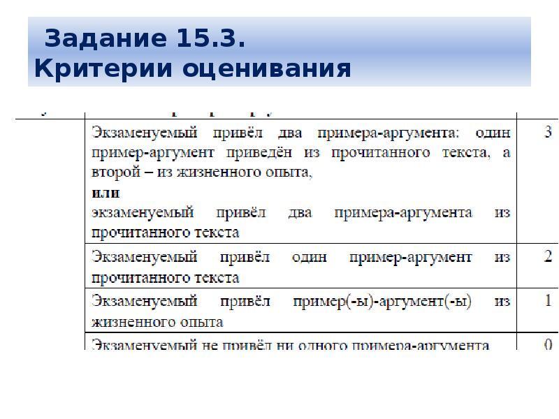 Критерий оценивания по русскому огэ