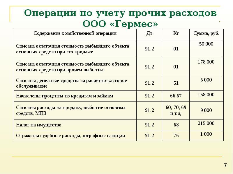 расходы на бухгалтерские услуги в ооо